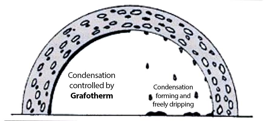 grafotherm purlin system for concrete structures